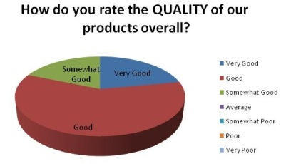 QualitySurvey